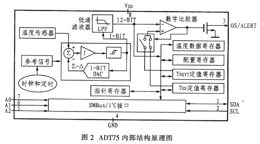 数字比较器,sm-bus/i2c串行接口等