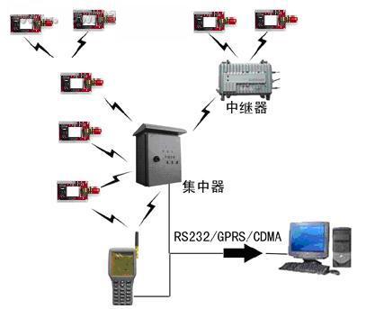 无线传感器网络节点设计方案研究