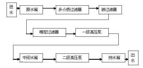 净水系统的流程框图