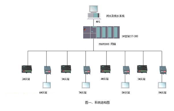 系统硬件构成图