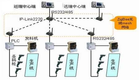 基于zigbee的工业流水线自动控制系统