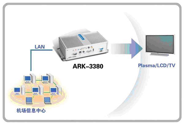 ark-3380在航显系统应用的结构简图
