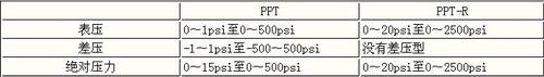 霍尼韦尔PPT智能压力传感器及其应用如图