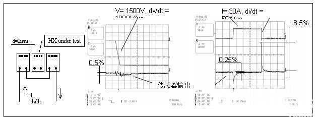 霍尔效应技术提供紧凑型电流测量传感器