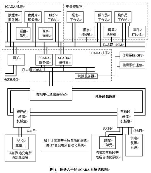 城市轨道交通电力监控scada系统