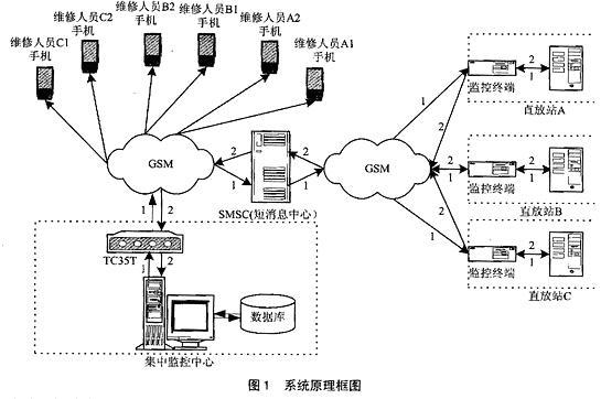 基于sms通信的直放站监控系统设计