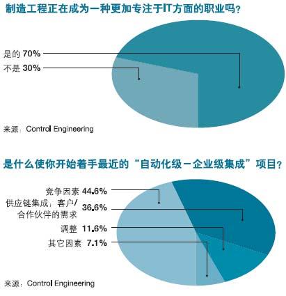 制造工程正在成为一种更加专注于IT方面的职业吗