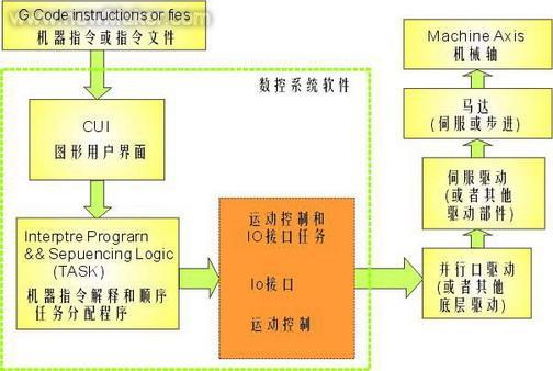 圖1 RCNCP 數控系統軟件工作流程圖   下面分別介紹這幾部分的工作原理:   GUI(Graphical User Interfaces)   人機接口作為數控系統和用戶的直接接口,必須能準確反映數控裝置目前的狀態,如各個坐標軸的位置,加減速設定、可編程IO地址等。同時也必須能及時響應用戶的請求,到達指定的目標位置,這些都對GUI程序的編寫提出了較高的要求。   Motion Controller(運動控制)   運動控制器MOT是數控系統中最重要的組成部分。它肩負起四個主要的實時任務: