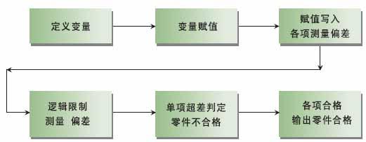 合格判定子程序方框图