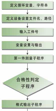 图2测量编程流程图