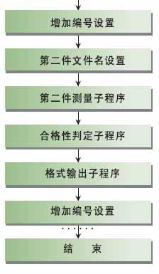 测量编程流程图
