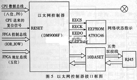 4 系统软件设计 系统软件包括单片机应用软件、服务器管理软件以及它们之间的通讯协议。单片机软件采用C51和汇编语言联合编写的方式,由主程序、键盘扫描程序、配置CMOS参数子程序、网卡读取数据模块、数据包处理模块、数据包发送模块等组成。单片机主程序流程图如图6所示。单片机的嵌入式软件主要包括网卡控制器TCP/IP软件的实现、键盘识别、液晶驱动的编写、对图像的读写和计算处理、配置CMOS参数、RS422串行通讯软件的编写以及与服务器之间协议的实现等部分。 服务器软件主要读取图像数据和下发扫描指令及控制信息。