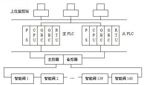 现场智能电动阀监控系统的结构框图