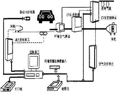 工作原理   图1  汽车尾气检测系统示意图 ,10-6.          2.