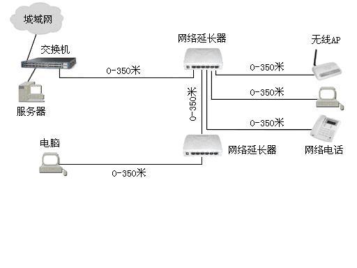 米的网络互联方案