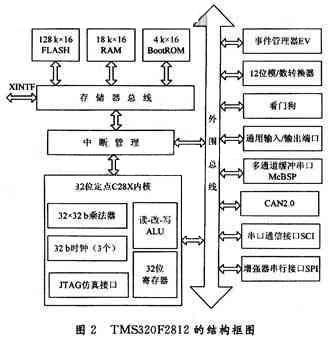 dsp硬件电路框图