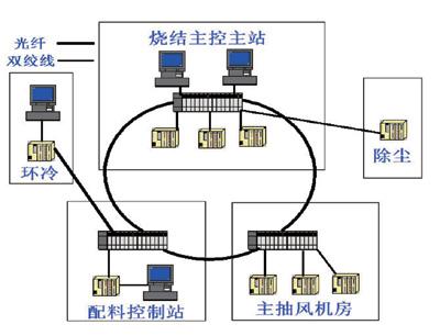 西钢90平烧结机控制系统架构