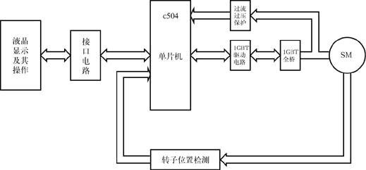 系统主要由单片机控制器,1gbt驱动电路,1gbt桥路,三相无刷直流电机