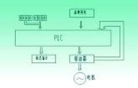 控制系统硬件图