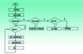 控制系统软件程序框图