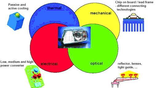 统头灯设计需考虑不同灯泡(H1、H4、H7、H11等)类似。在传统的头灯设计上,灯泡本身的光子释放来自加热钨灯丝,不会因自身发出的热或来自引擎室的高温而影响亮度输出,散热重点落在整个头灯腔体的均温设计而非灯泡的散热,但在头灯材料的选择上则需考虑是否可承受来自灯泡的高温(头灯腔体约承受100的温度控制工程网版权所有,雾灯腔内温度可高至300),所以在此选用的材料一般都以耐热材为主;然而对于LED而言,其光子释放来自于PN接口的能阶跳动,与温度呈现负相关,温度越高则光源输出越弱,因此散热成为LED作为光源设计