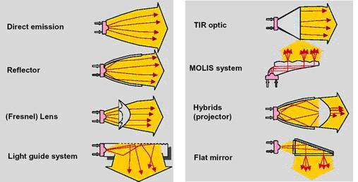 led   光源   设计   bsp;   led汽车头灯的设计要点   人机高清图片