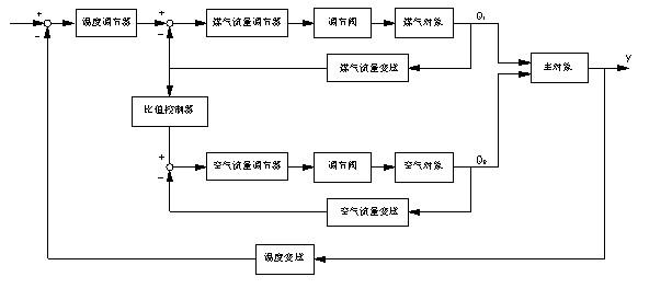 氨分解工艺流程图