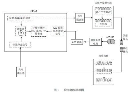整体系统框图