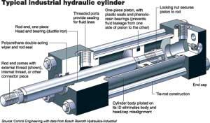 工业用液压缸经常用活塞杆结构来锁定缸体图片
