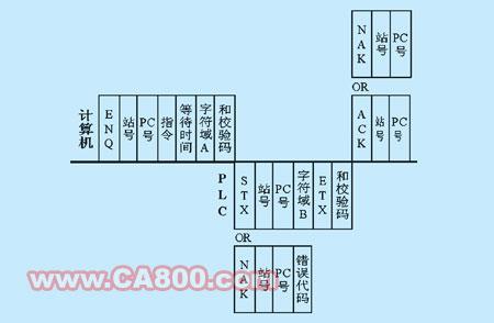 FX系列可编程控制器与计算机通信的实现如图