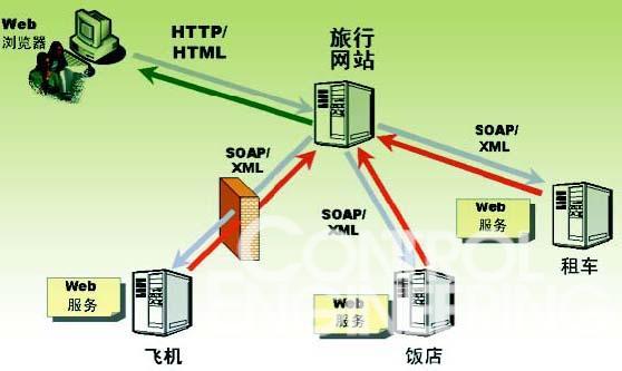 控制器,软启动器,中低压配电柜,rfid阅读器,网桥网关等设备中,通过pc