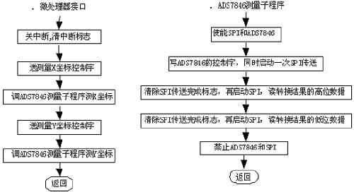图7软件接口流程图