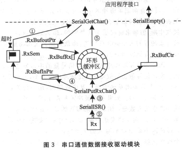 μc/os—ii的嵌入式串口通信模块设计