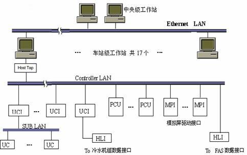 bas系统网络结构图