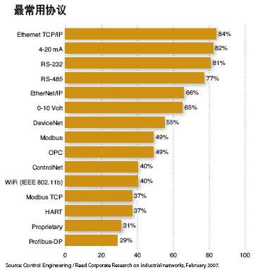 这张表说明有非常多的网络协议在使用而每一个都有其用途及目的