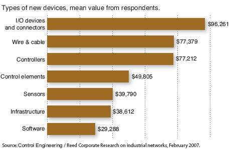 网络的硬件和软件由于它们需要升级和维护系统它们在工厂的预算中的排名很高