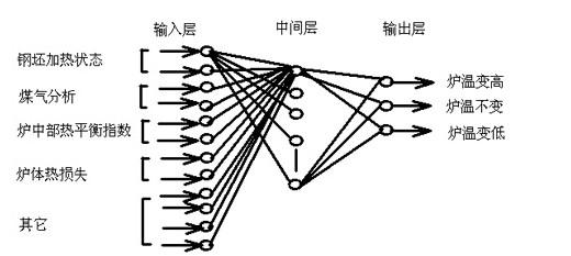 炉温预测神经网络