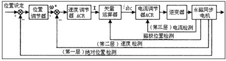 永磁同步电机伺服系统原理