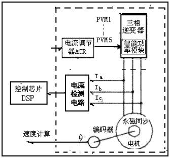数字伺服系统驱动器的电流检测环