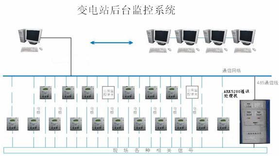 研华嵌入式工控机ark-5280在变电站微机后台监控系统
