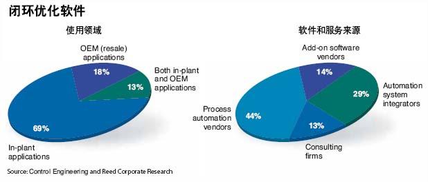 点击看原图图69%的被调查者购买闭环优化软件以满足工厂生产要求44%的人使用过程自动化软件供应商提供的服务  据调查闭环优化软…