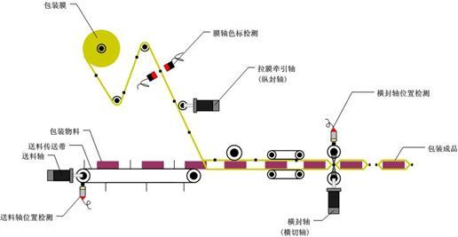 欧姆龙3g3jz主轴电动机电路图