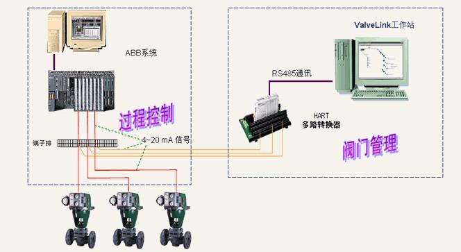 从原有的控制柜接线端子排引出并联短接线至hart多路