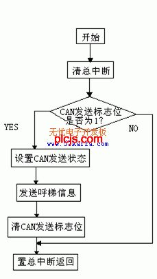 can模块发送数据流程图