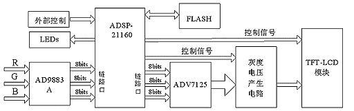 ,读、写和片选信号分别接到闪存相应引脚上。                   图2 DSP和Flash的接口电路   系统功能及实现   本设计采用ADSP-21160完成伽玛校正、时基校正、时钟发生器、图像优化和控制信号的产生等功能。   1. 伽玛校正原理   在LCD中,驱动IC/LSI的DAC图像数据信号线性变化,而液晶的电光特性是非线性,所以要调节对液晶所加的外加电压,使其满足液晶显示亮度的线性,即伽玛()校正。校正是一个实现图像能够尽可能真实地反映原物体或原图像视觉信息的重要过程。利用查找