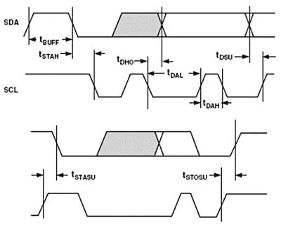 tft-lcd驱动电路的设计