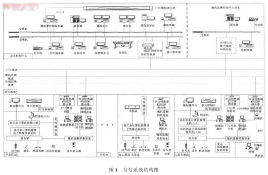 21a型移频无绝缘轨道电路;计算机联锁子系统采用通号集团公司的k5b型