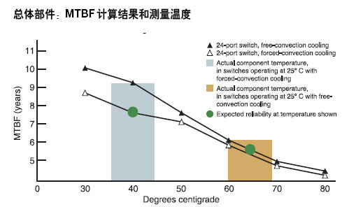 总体部件:MTBF计算结果和测量温度