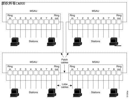 典型的令牌环网的网络组成结构如下:   与csma/cd网络(例如以太网)不