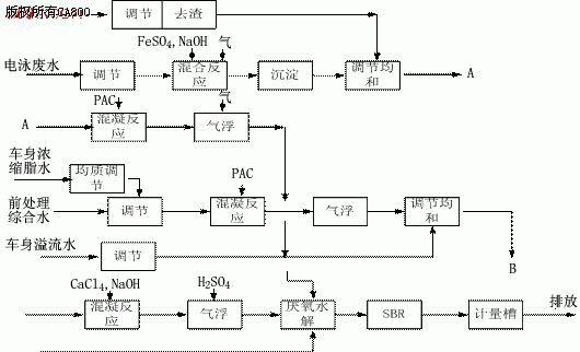 组态软件WinCC在污水处理中的应用如图